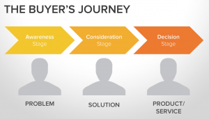 The Buyer's Journey - Find your audience online