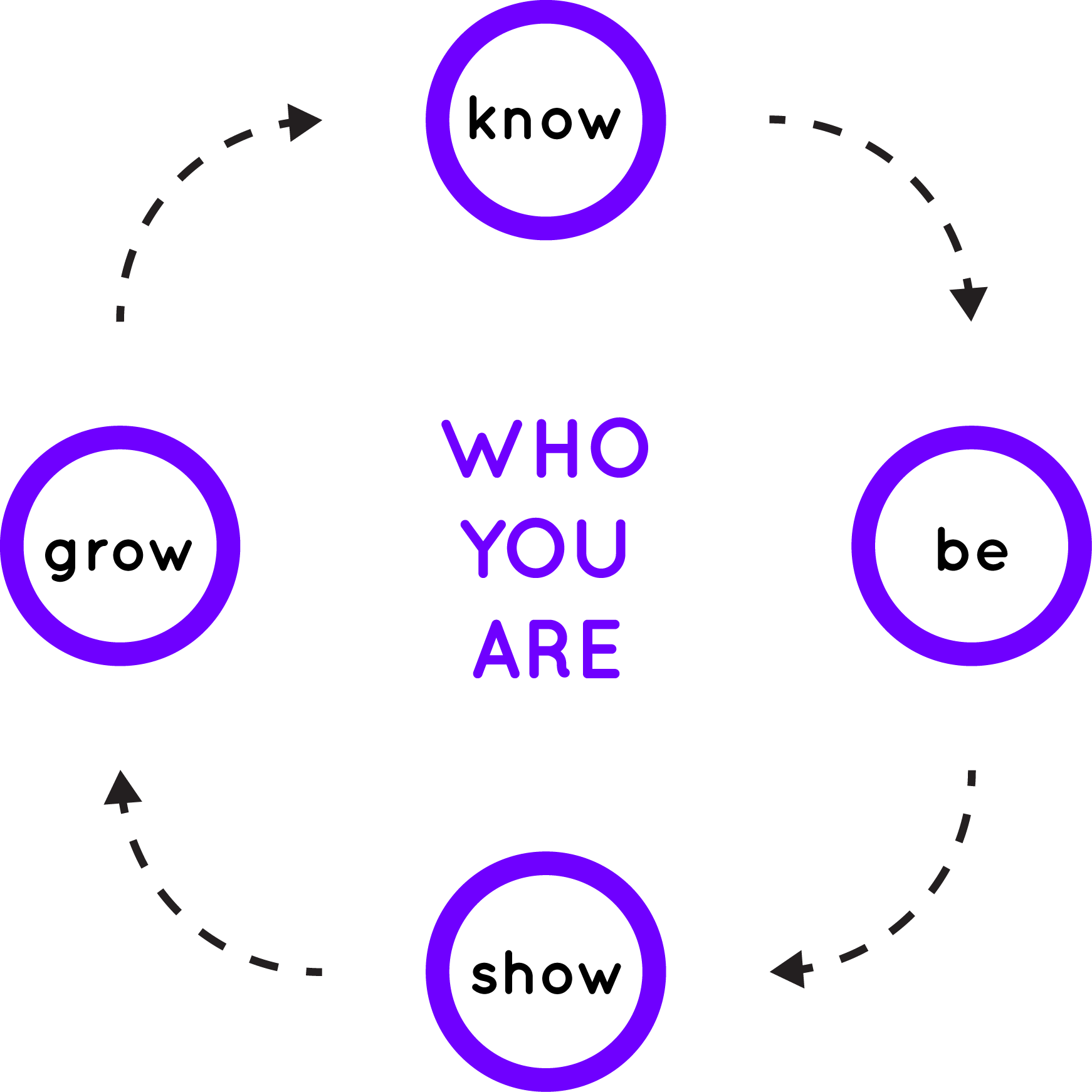 Know who you are - Be who you are - Show who you are - Grow who you are - Brand Strategy
